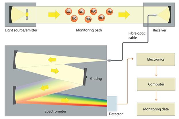 Технология UV DOAS